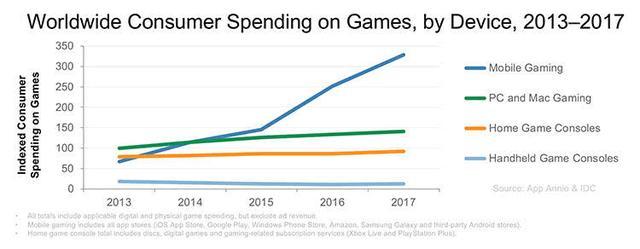 2017年手游收入超四千亿 八成App收入来自游戏