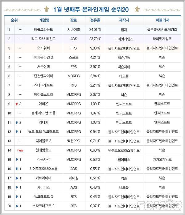 一周韩游榜:《天涯明月刀》韩服登场 位列十四