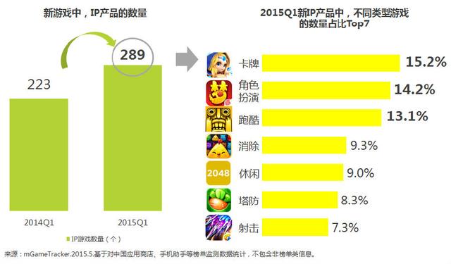 艾瑞咨询:2015年手机游戏新变化新趋势盘点