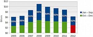 2012年游戏收入降至近7年谷底 大制作仍有销路
