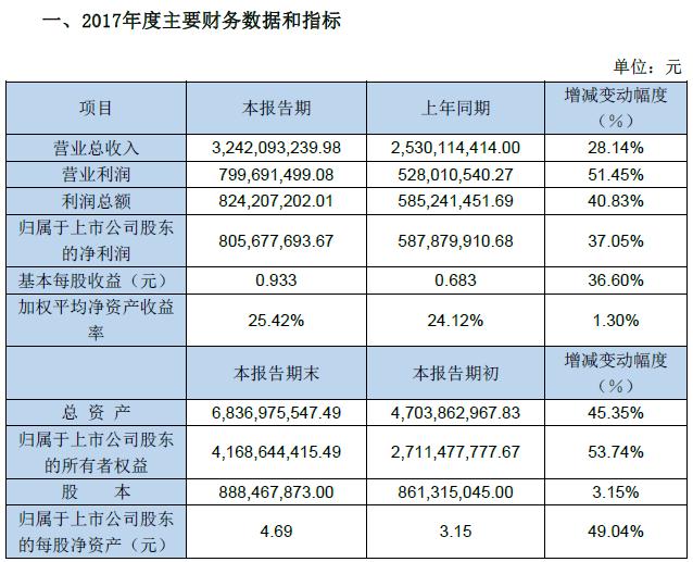 游族网络2017年净利润8.06亿 同比增长37.05%