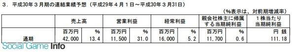 光荣特库摩Q1-Q3净利润近5亿 IP授权收入增长明显