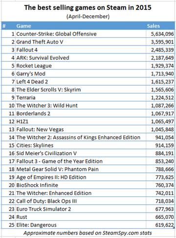 Steam年度游戏畅销榜:GTA5售出超350万套夺魁