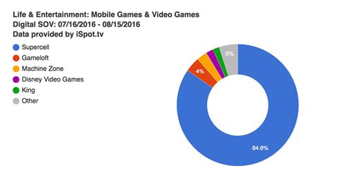 8月美国游戏电视广告市场占有率:Supercell占近85%