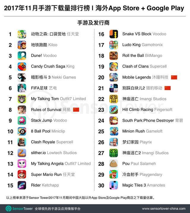 11月海外手游TOP30:《终结者2:审判日》英语版下载超400万
