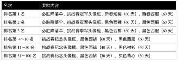 全军出击TGA极限挑战赛5月海选赛火爆开启,百万大奖触手可得!