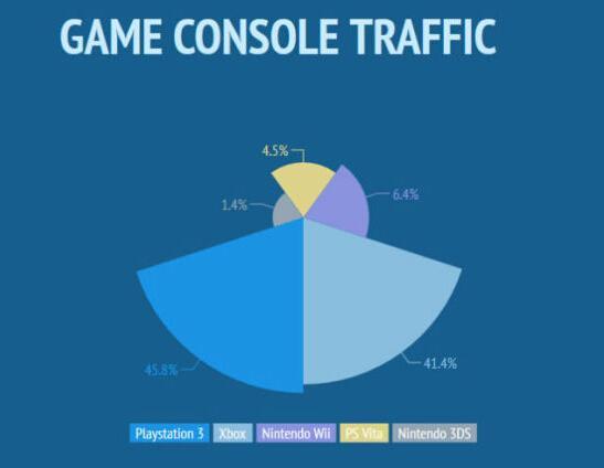 成人网站晒游戏机访问数据 老美用掌机看AV_