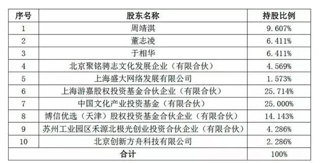 奥飞动漫拟收购有妖气100%股权 作价9.04亿元
