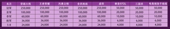 CMEG移动电竞大赛奖金分配出炉 冠军高达25万元