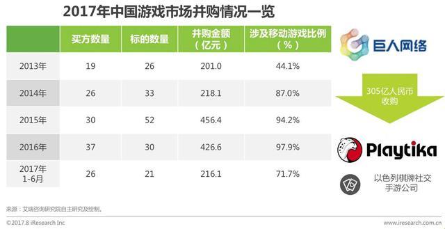 2017年中国移动游戏行业研究报告