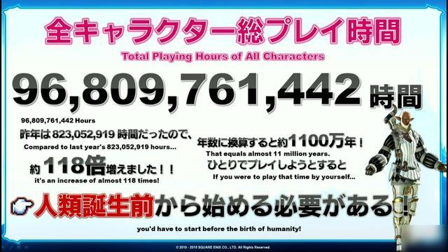 最终幻想14数据:玩家总游戏时间超一千万年