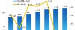 易观国际:2012Q3端游市场陷停滞仅微增2%