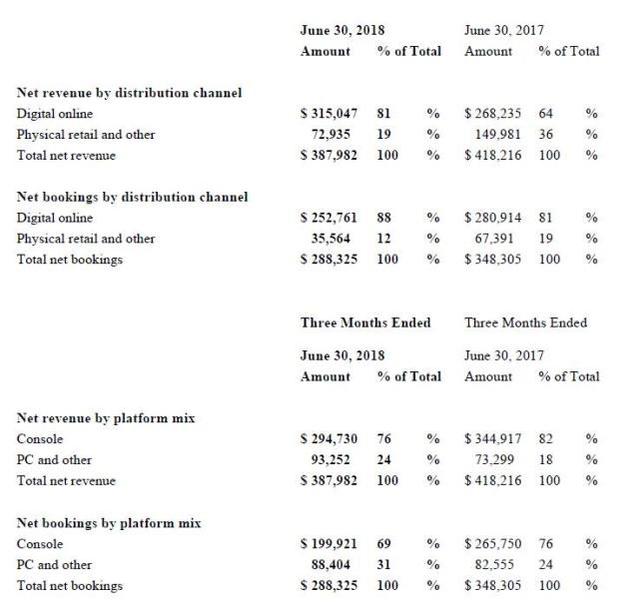 Take-two第一季度净赚4.9亿 《GTA5》离1亿销量仅一步之遥