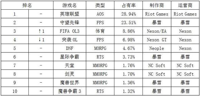 一周韩游榜:LoL霸榜十周 FIFA OL3重返三甲