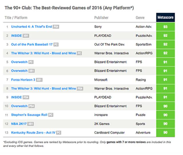 2016游戏综合评分排名:神海4第1 守望先锋第5