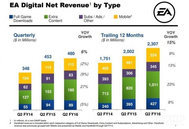 EA付费DLC收入达1.95亿美元 比原版游戏多出两倍