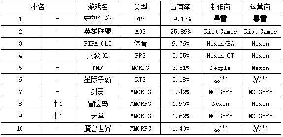 一周韩游榜:寒假将至 《冒险岛》上涨