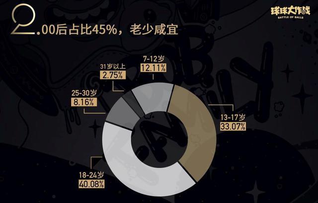 数据流揭秘《球球大作战》4亿玩家,你中招了吗