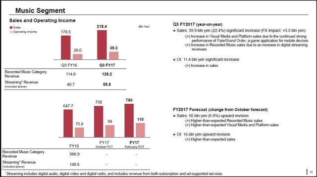 索尼游戏部门Q3净赚48.9亿 PS4累计销量超过7650万