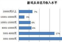 调查显示:22%游戏从业者月入8000以上