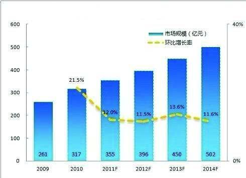 从2011年行业数据看中国游戏产业发展