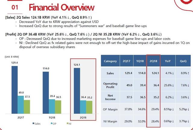 Com2us二季度净赚2.2亿 魔灵召唤海外收入超60亿