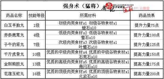 《鹿鼎记》六大职业特色生活技能介绍