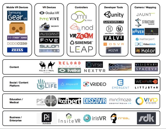一张图读懂VR产业链:覆及五大类多个垂直领域