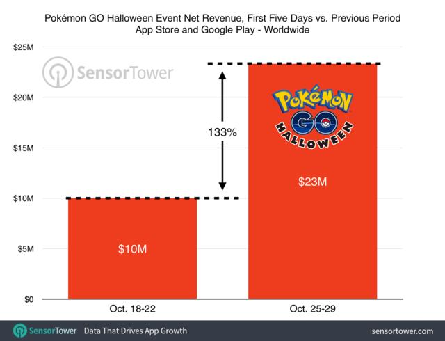 10月25~29日《精灵宝可梦Go》营收2300万美元,环比上涨133%