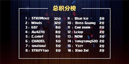 CCGS|皇室战争风暴来袭!Winds勇夺第二周冠军!