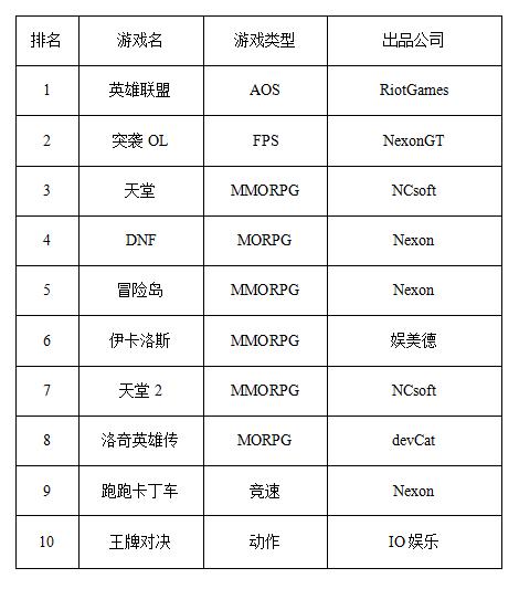 一周韩游排行榜:TOP10大变化 人气网游集体下