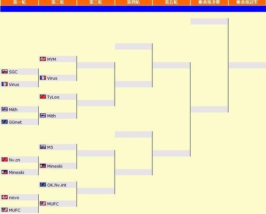 DOTA2大师赛最新赛况:EHOME率先晋级6强