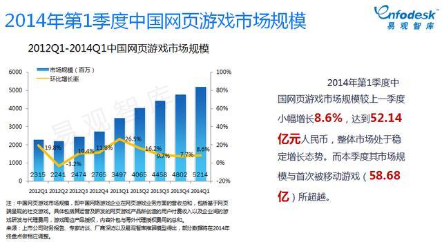 易观智库:移动游戏比重逐步加大 市场将进入整合期