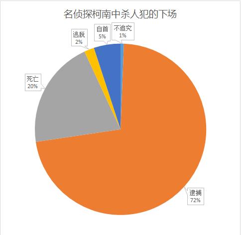 柯南从播出到2014年,一共死了多少人?