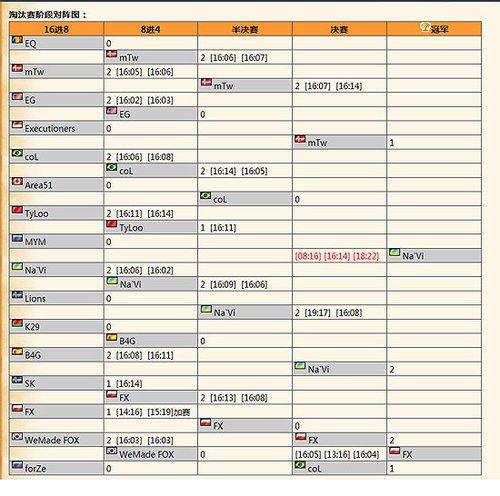 WCG2010总决赛反恐精英项目NAVi夺冠
