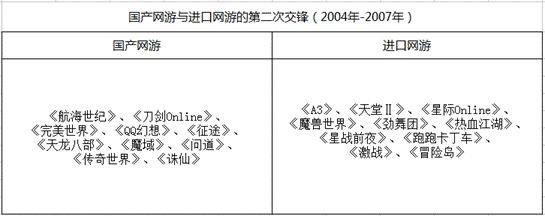 暗战十二年!国产网游与进口网游交锋不断