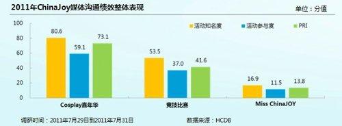 权威机构发布ChinaJoy公关评估报告