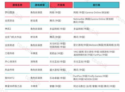 中国手游玩家超3.83亿 付费用户达1.15亿