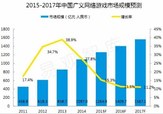 易观:2015中国移动游戏市场达412.5亿