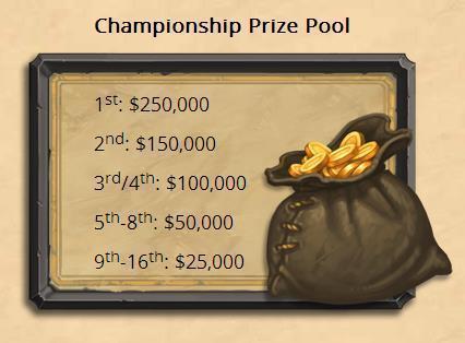 2016暴雪嘉年华炉石世界冠军赛奖金达100万美元