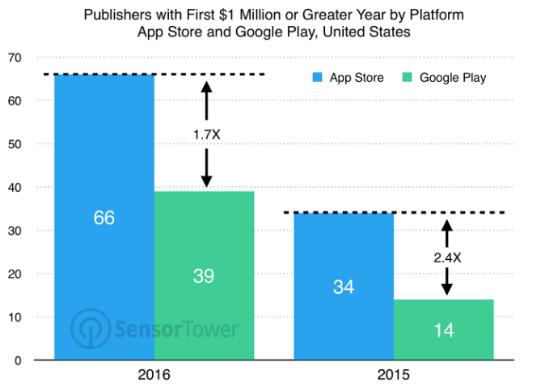 收入超百万美元的应用中 游戏类占比最大