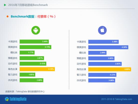 TalkingData:安卓、iOS两大平台付费率均有小幅下降