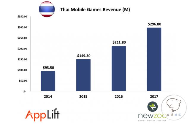 泰国手游市场:今年或将突破2.11亿美元