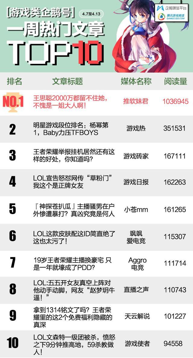 游戏一周热榜 | TOP3的文章竟然都不是LOL 而是…