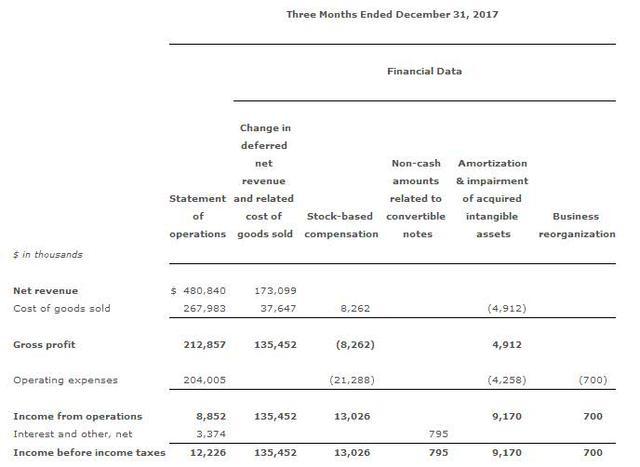《荒野大镖客2》跳票影响甚微 Take-two财年Q3净赚1.58亿