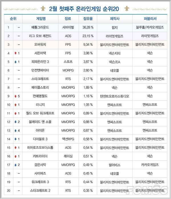 韩游榜:天涯明月刀冲入TOP10 绝地求生继续霸榜
