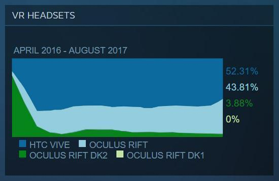 降价促销显奇效 Rift市场份额逼近Vive