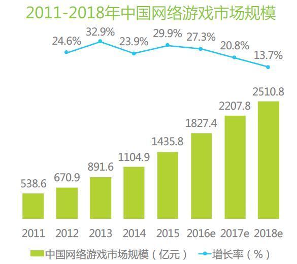 页游市场进入冷静期 2017年网游市场规模将破2000亿