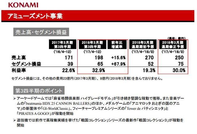 科乐美三个季度净赚15亿 PES2018累计下载超8000万