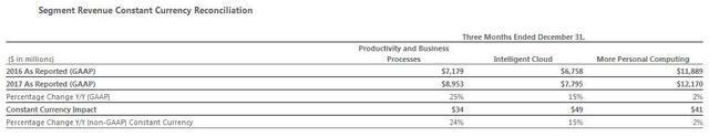 微软Q2游戏部门收入245亿 Xbox One X居功至伟